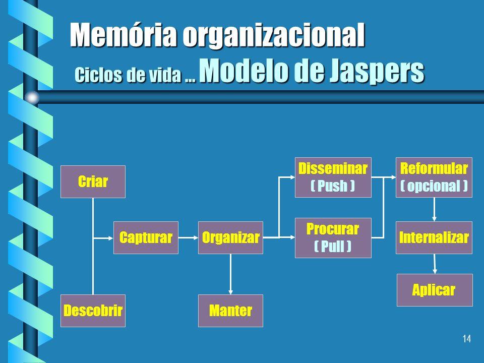 13 Memória organizacional Ciclos de vida da gestão do conhecimento: modelo de Jaspers ( 1999 ); modelo de Jaspers ( 1999 ); modelo de Grundstein ( 199
