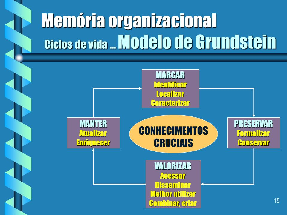 14 Memória organizacional Ciclos de vida... Modelo de Jaspers Criar Descobrir CapturarOrganizar Manter Disseminar ( Push ) Procurar ( Pull ) Reformula