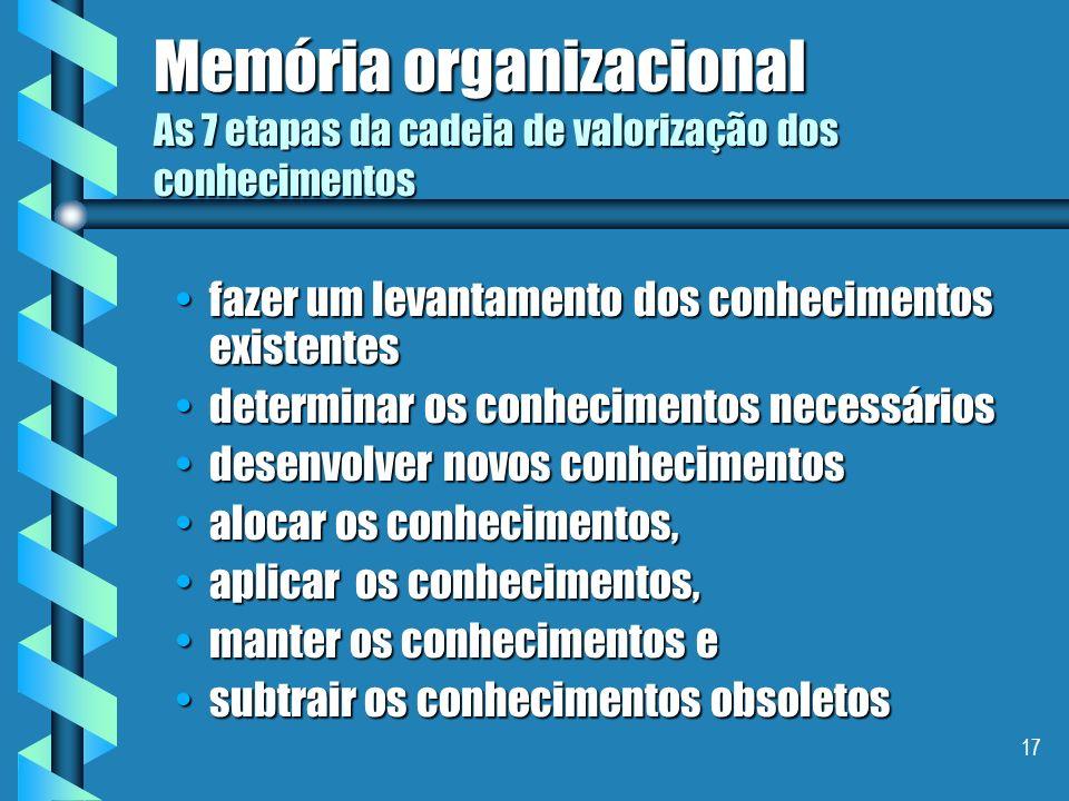16 Memória organizacional Ciclos de vida... Modelo de Dieng et al. Detectar as necessidades de memória organizacional Construir a memória organizacion
