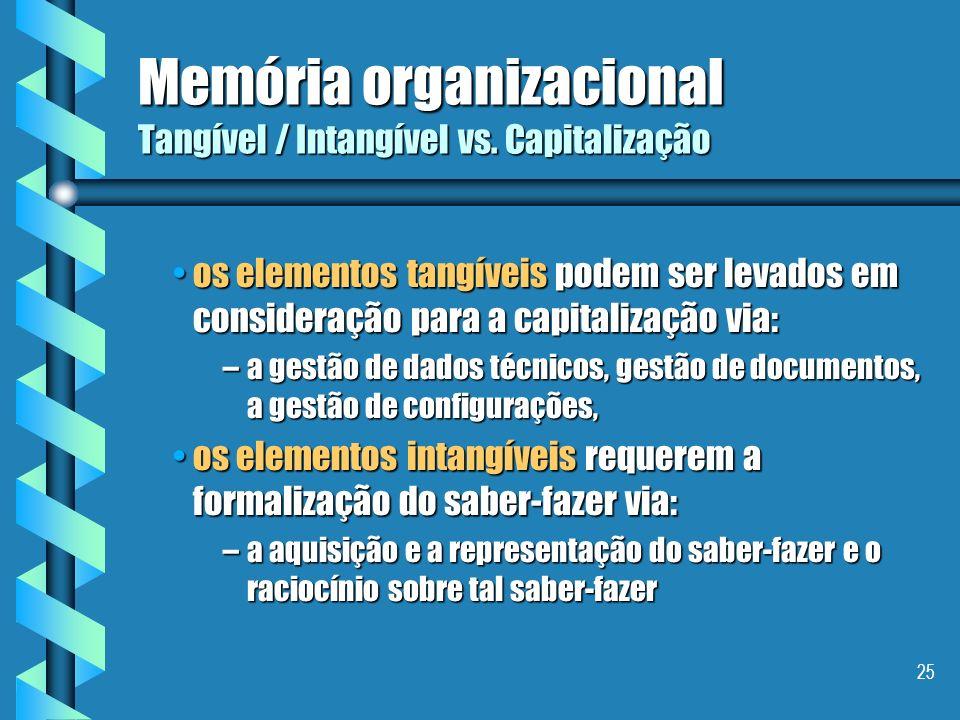 24 Memória organizacional Elementos em uma memória Grunsdstein e Barthès (95/96), distinguem dois tipos : Grunsdstein e Barthès (95/96), distinguem do