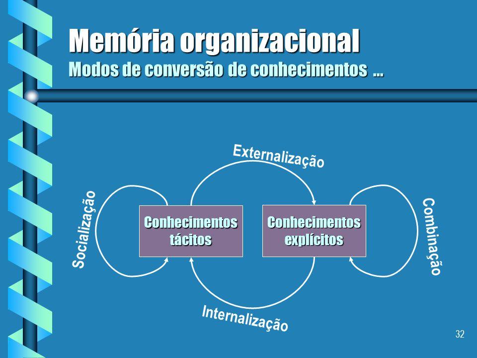 31 Memória organizacional Modos de conversão de conhecimentos... através da internalizaçãoatravés da internalização –é a conversão de conhecimentos ex