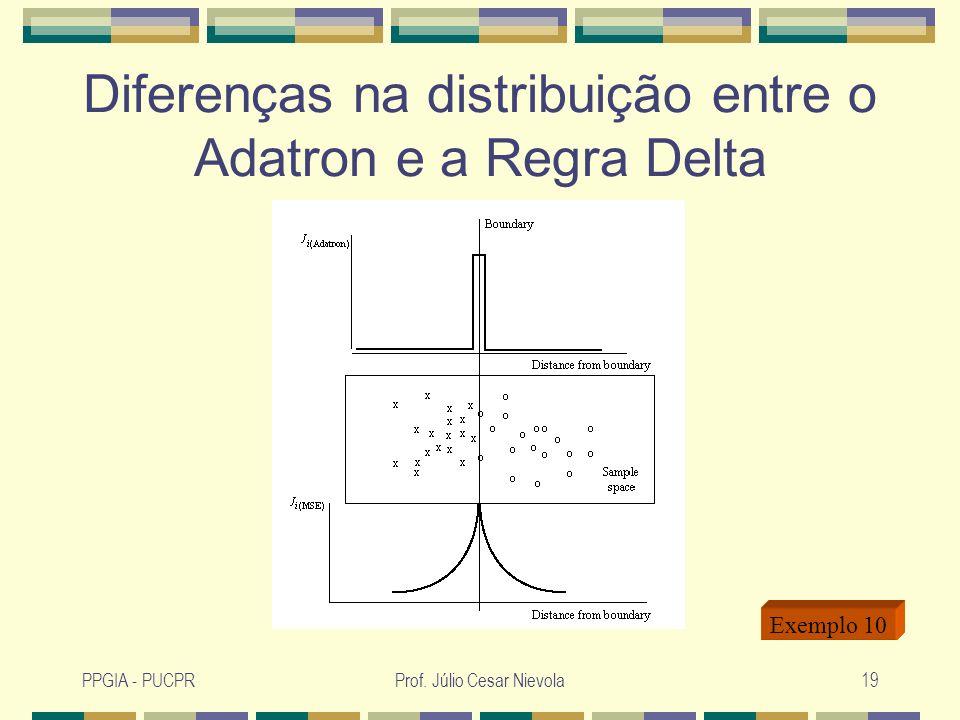 PPGIA - PUCPRProf. Júlio Cesar Nievola19 Diferenças na distribuição entre o Adatron e a Regra Delta Exemplo 10