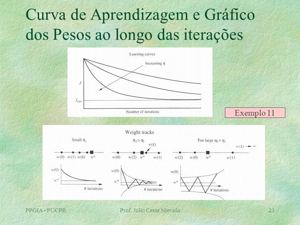 PPGIA - PUCPRProf. Júlio Cesar Nievola23 Curva de Aprendizagem e Gráfico dos Pesos ao longo das iterações Exemplo 11