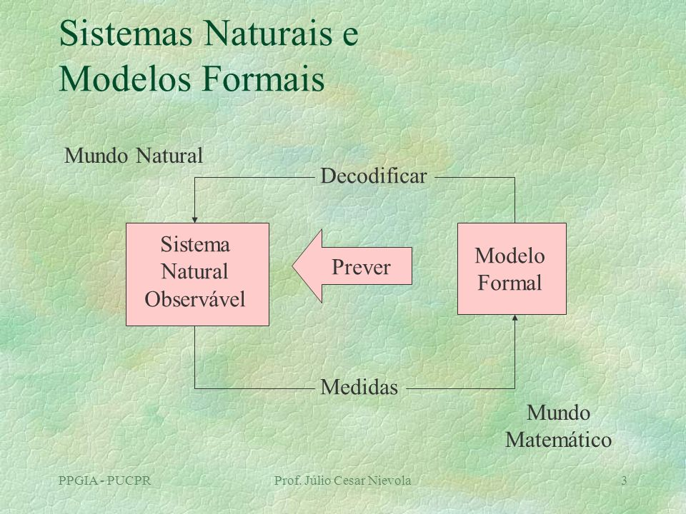 PPGIA - PUCPRProf. Júlio Cesar Nievola3 Sistemas Naturais e Modelos Formais Sistema Natural Observável Modelo Formal Prever Decodificar Medidas Mundo