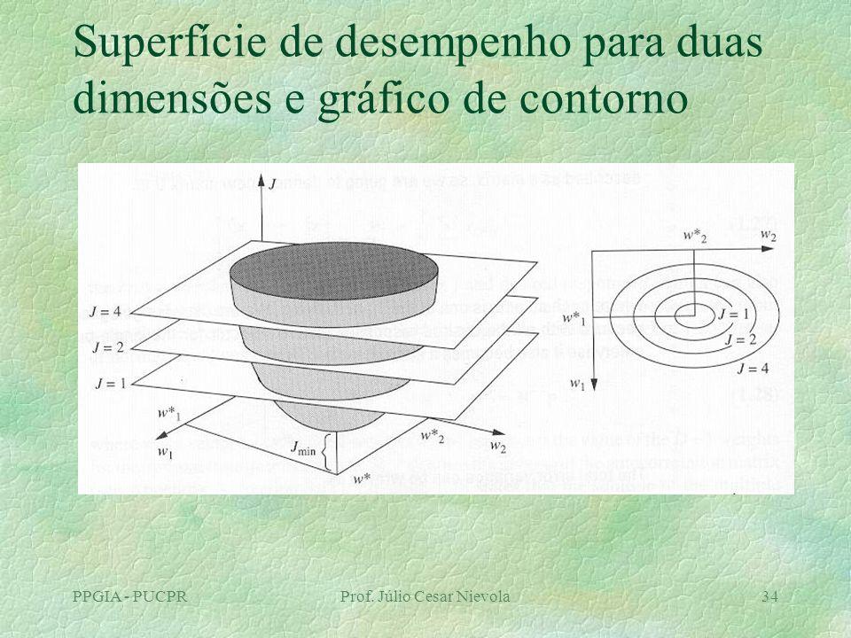 PPGIA - PUCPRProf. Júlio Cesar Nievola34 Superfície de desempenho para duas dimensões e gráfico de contorno