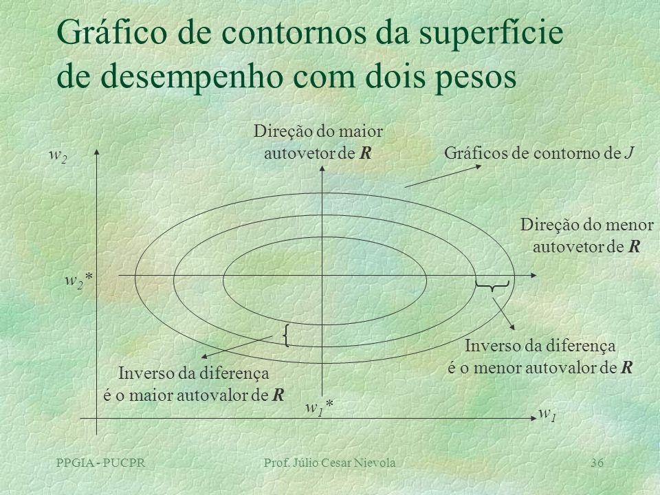 PPGIA - PUCPRProf. Júlio Cesar Nievola36 Gráfico de contornos da superfície de desempenho com dois pesos w1*w1* Direção do maior autovetor de R w2w2 w