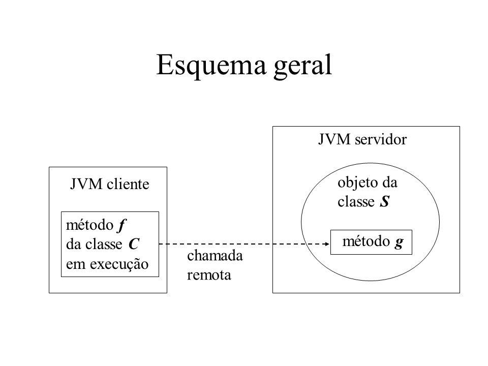 Esquema geral JVM cliente método f da classe C em execução JVM servidor método g objeto da classe S chamada remota