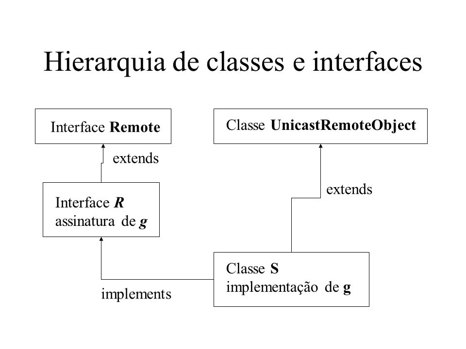 Hierarquia de classes e interfaces Interface Remote Classe UnicastRemoteObject Interface R assinatura de g Classe S implementação de g extends implements extends