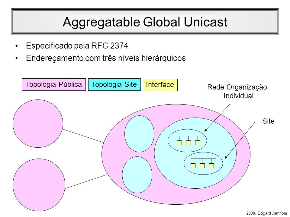 2008, Edgard Jamhour Endereços Unicast Especiais Loopback: –::1 Não especificado (todos os bits iguais a 0) –:: Compatível com IPv4 (prefixo de 96 bit