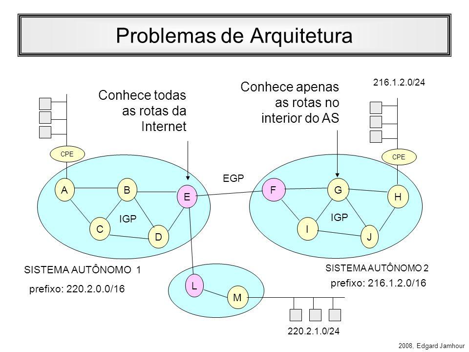 2008, Edgard Jamhour Problemas de Arquitetura AB C D E FG I J H EGP SISTEMA AUTÔNOMO 1 SISTEMA AUTÔNOMO 2 IGP Conhece todas as rotas da Internet Conhece apenas as rotas no interior do AS M L 216.1.2.0/24 220.2.1.0/24 prefixo: 220.2.0.0/16 prefixo: 216.1.2.0/16 CPE