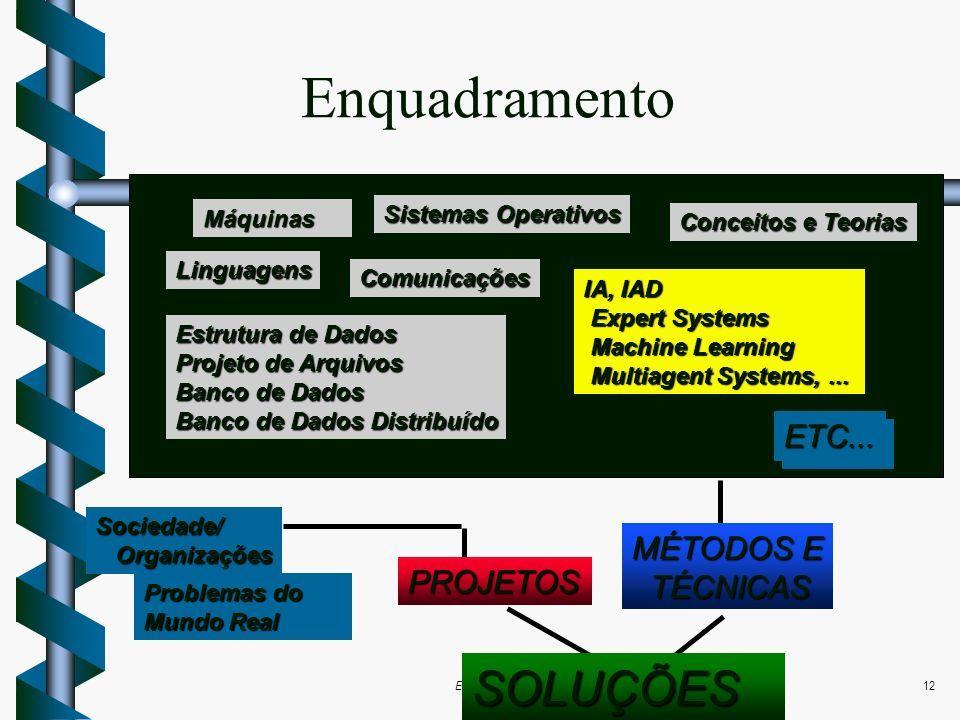 Edson Scalabrin e Marcos Shmeil12 Enquadramento Máquinas Sistemas Operativos Linguagens Comunicações Conceitos e Teorias IA, IAD Expert Systems Expert