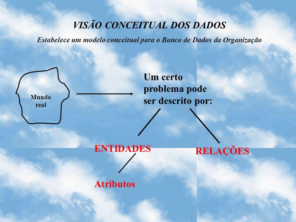 Mundo real Um certo problema pode ser descrito por: ENTIDADES Atributos RELAÇÕES VISÃO CONCEITUAL DOS DADOS Estabelece um modelo conceitual para o Ban