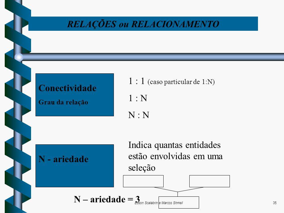 Edson Scalabrin e Marcos Shmeil35 RELAÇÕES ou RELACIONAMENTO Conectividade Grau da relação 1 : 1 (caso particular de 1:N) 1 : N N : N N - ariedade Ind