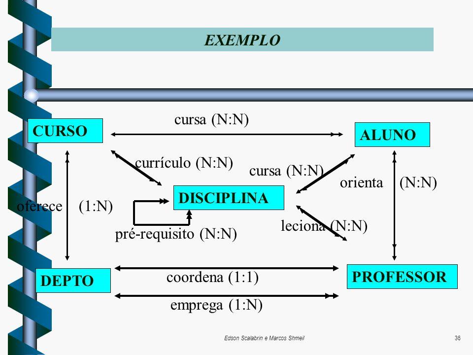 Edson Scalabrin e Marcos Shmeil36 EXEMPLO CURSO ALUNO DISCIPLINA DEPTO PROFESSOR cursa (N:N) coordena (1:1) emprega (1:N) oferece (1:N) orienta (N:N)