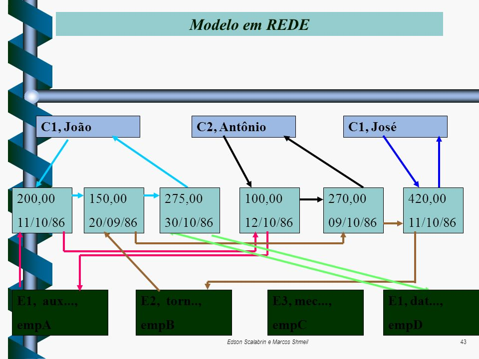 Edson Scalabrin e Marcos Shmeil43 Modelo em REDE C1, JoãoC1, JoséC2, Antônio 200,00 11/10/86 150,00 20/09/86 100,00 12/10/86 270,00 09/10/86 420,00 11
