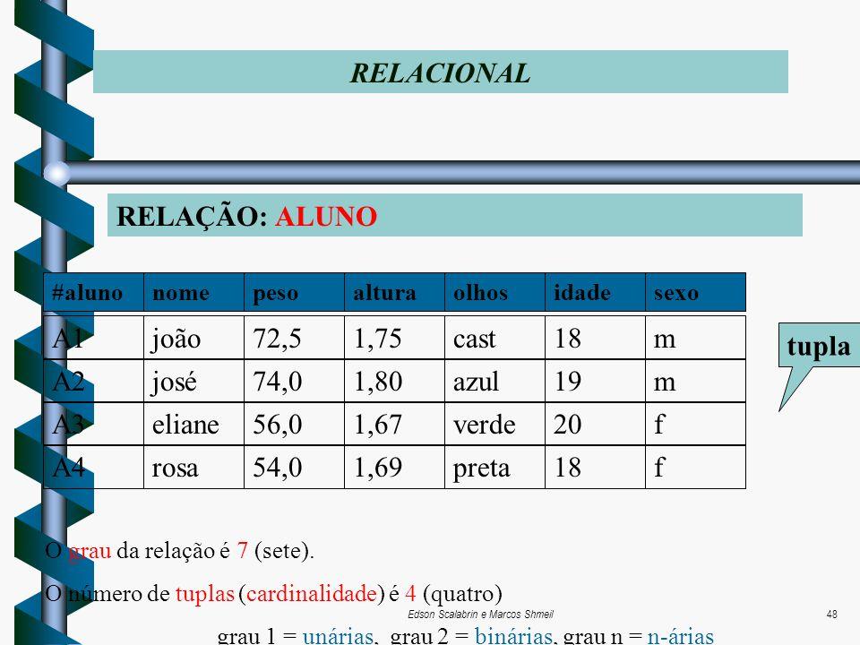 Edson Scalabrin e Marcos Shmeil48 RELAÇÃO: ALUNO RELACIONAL tupla A2josé74,01,80azul19mA1joão72,51,75cast18mA4rosa54,01,69preta18fA3eliane56,01,67verd