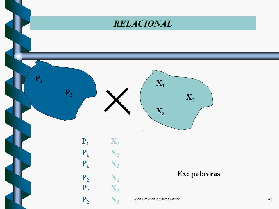 Edson Scalabrin e Marcos Shmeil49 RELACIONAL P 1 P 2 X 1 X 2 X 3 P1 X1P1 X2P1 X3P2 X1P2 X2P2 X3P1 X1P1 X2P1 X3P2 X1P2 X2P2 X3 Ex: palavras