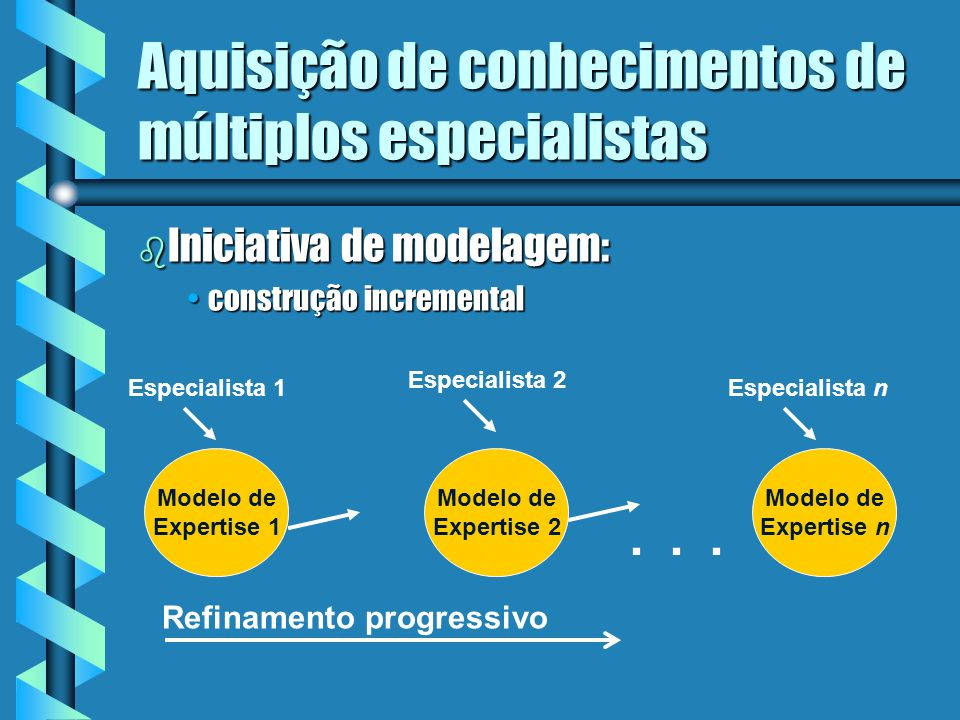Aquisição de conhecimentos de múltiplos especialistas b Exemplo de memória multidisciplinar Generalista Conhecimentos de diagnóstico para todo o siste