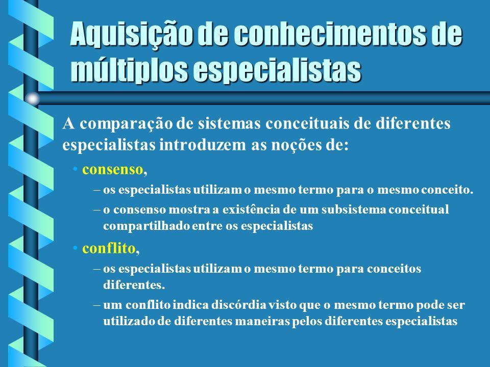 Aquisição de conhecimentos de múltiplos especialistas III - Comparação entre os sistemas conceituais de vários especialistas Trata-se de uma metodologia suportada por uma ferramenta de aquisição de conhecimentos a partir de grupos de especialistas.