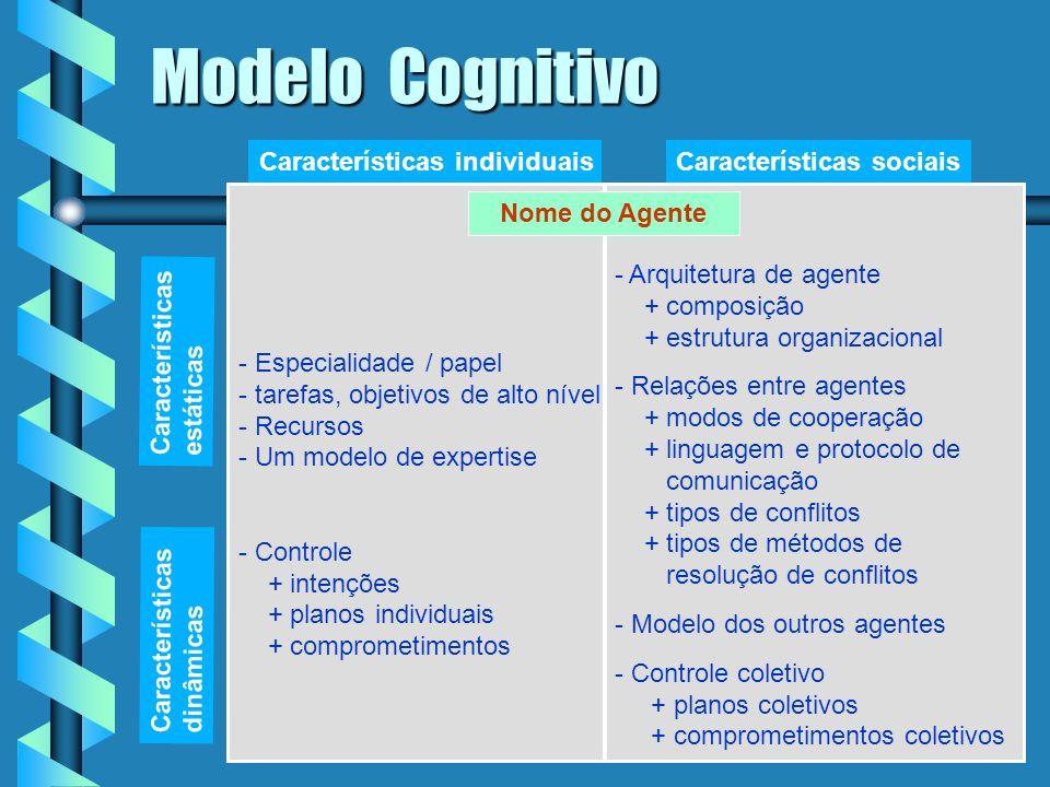 Aquisição de conhecimentos de múltiplos especialistas Modelo deve permitir modelar a organização deve permitir modelar o processo de cooperação entre