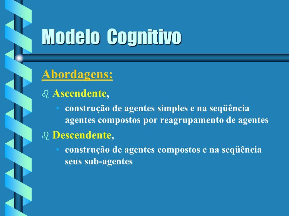 Modelo Cognitivo - Especialidade / papel - tarefas, objetivos de alto nível - Recursos - Um modelo de expertise - Controle + intenções + planos indivi