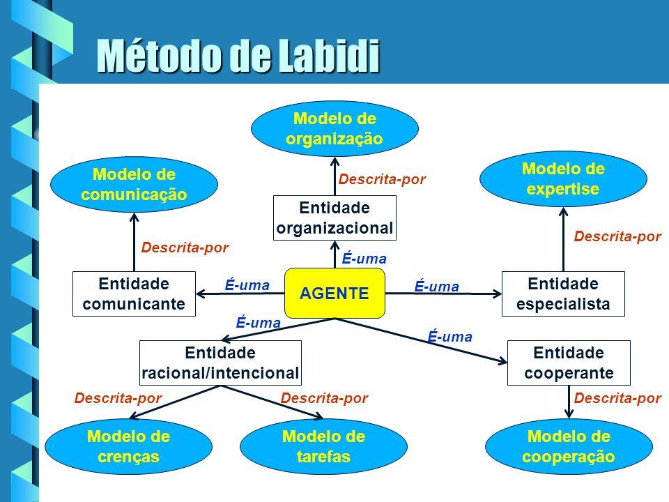Método AGENTCO. Utilizado modelo de agente de Labidi (95): O agente é considerado como:O agente é considerado como: – –uma entidade especialista, com
