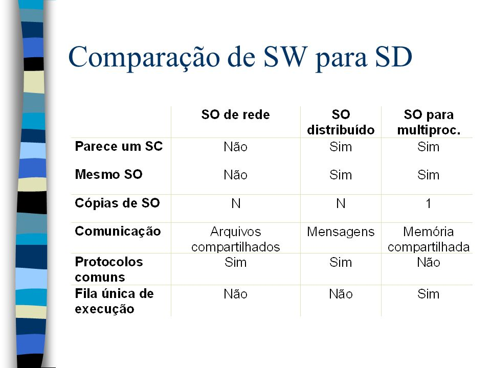 Comparação de SW para SD