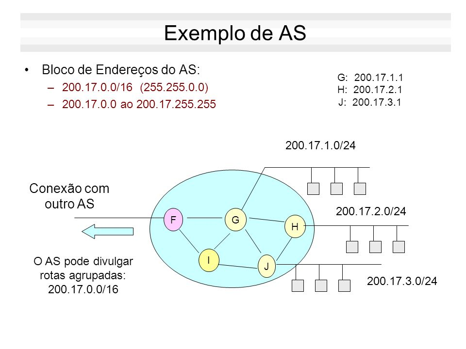 Atribuição de Endereços na Internet IANA: –The Internet Assigned Number Authority Atribuição de Endereços: –LIR: Local Internet Registry –NIR: Nationa