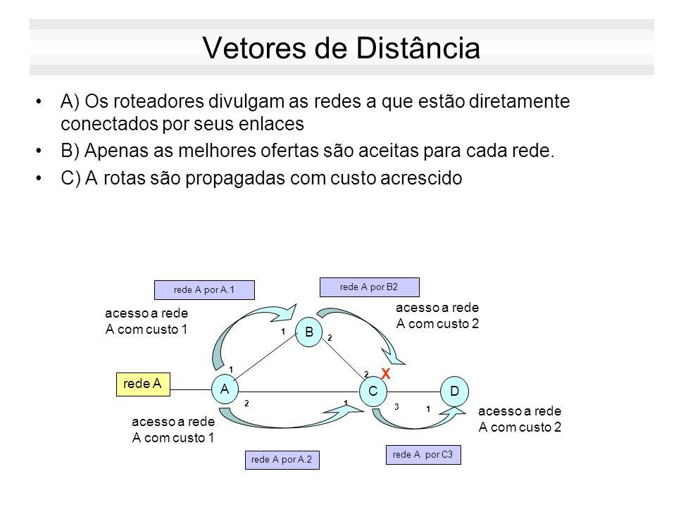 Algoritmos de Roteamento Algoritmo de Roteamento Global –tem conhecimento de toda estrutura da rede algoritmo de estado de enlace: LS (link-state) Alg