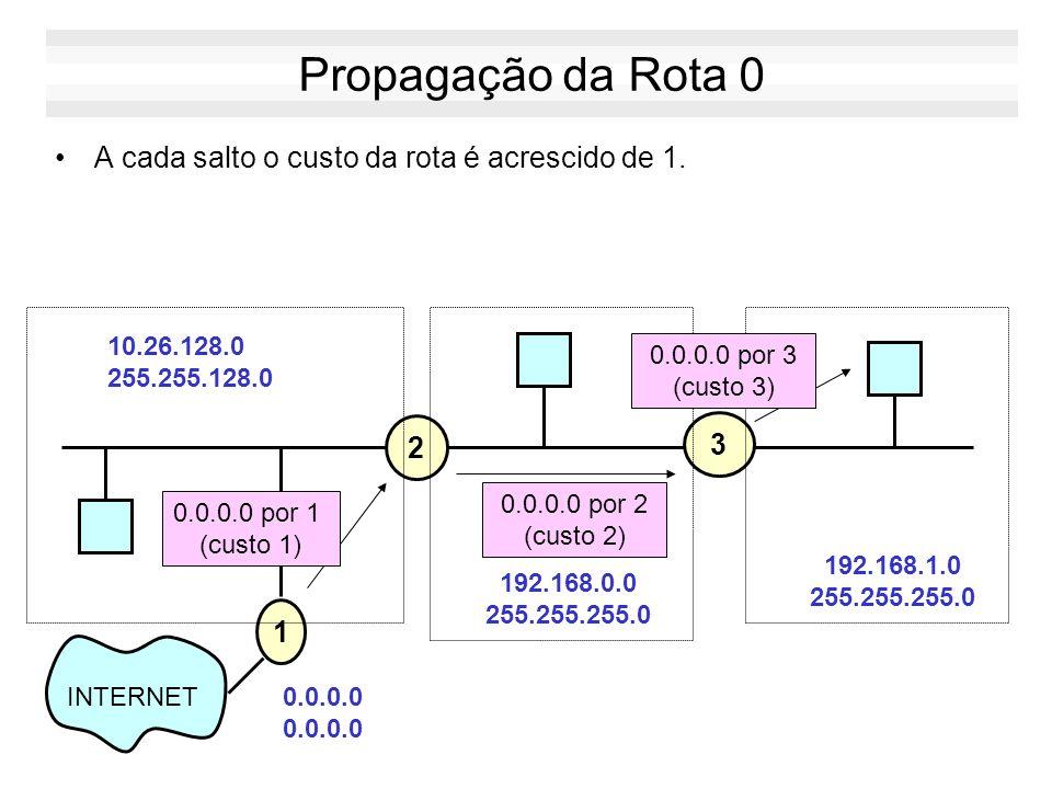 Exemplo Inicialmente os roteadores tem apenas as rotas das redes conectadas fisicamente a eles. 2 10.26.128.0 255.255.128.0 3 192.168.0.0 255.255.255.