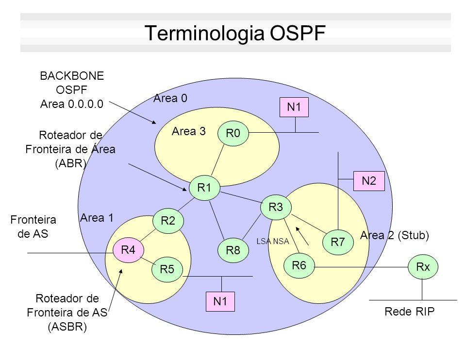 Áreas OSPF No OSPF, áreas são organizadas em uma hierarquia de dois níveis: –área zero: backbone do AS –demais áreas: conectadas ao backbone Os rotead