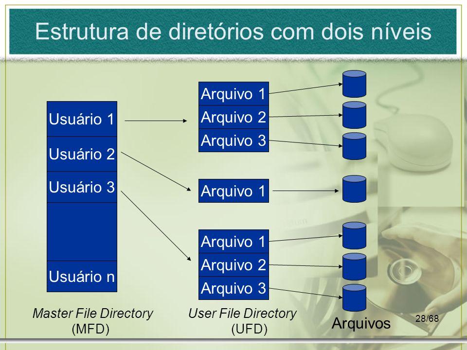 28/68 Estrutura de diretórios com dois níveis Arquivo 1 Arquivo 3 Arquivo 2 Arquivo 1 Usuário n Usuário 3 Usuário 2 Usuário 1 Arquivo 3 Arquivo 2 Arqu