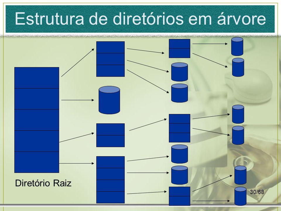 30/68 Estrutura de diretórios em árvore Diretório Raiz
