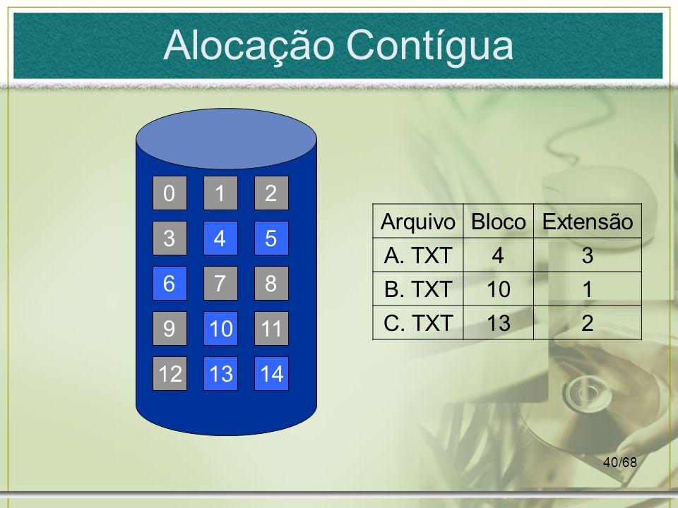 40/68 Alocação Contígua 14 11 8 10 13 7 54 12 9 6 3 210 ArquivoBlocoExtensão A. TXT43 B. TXT101 C. TXT132