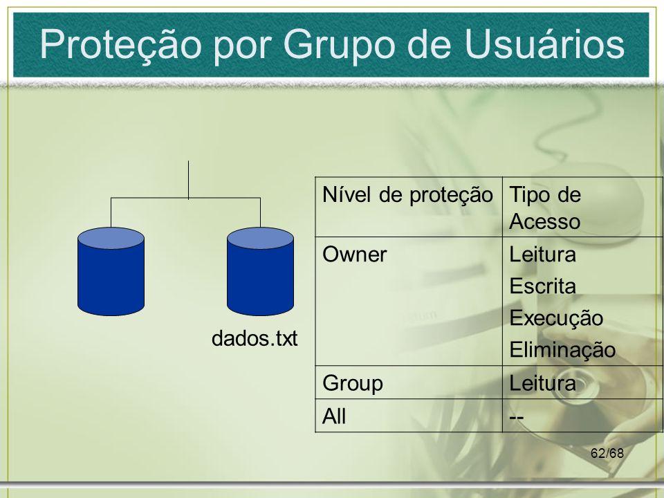 62/68 Proteção por Grupo de Usuários dados.txt Nível de proteçãoTipo de Acesso OwnerLeitura Escrita Execução Eliminação GroupLeitura All--