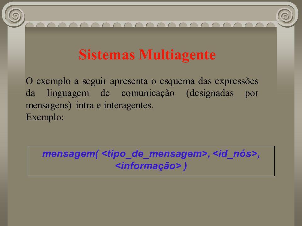 O exemplo a seguir apresenta o esquema das expressões da linguagem de comunicação (designadas por mensagens) intra e interagentes. Exemplo: mensagem(,