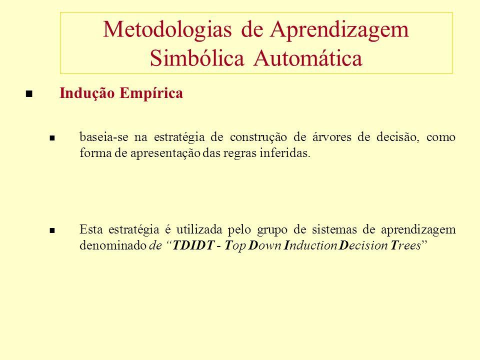 Metodologias de Aprendizagem Simbólica Automática Indução Empírica baseia-se na estratégia de construção de árvores de decisão, como forma de apresentação das regras inferidas.