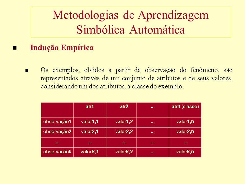 Metodologias de Aprendizagem Simbólica Automática Indução Empírica Os exemplos, obtidos a partir da observação do fenômeno, são representados através de um conjunto de atributos e de seus valores, considerando um dos atributos, a classe do exemplo.