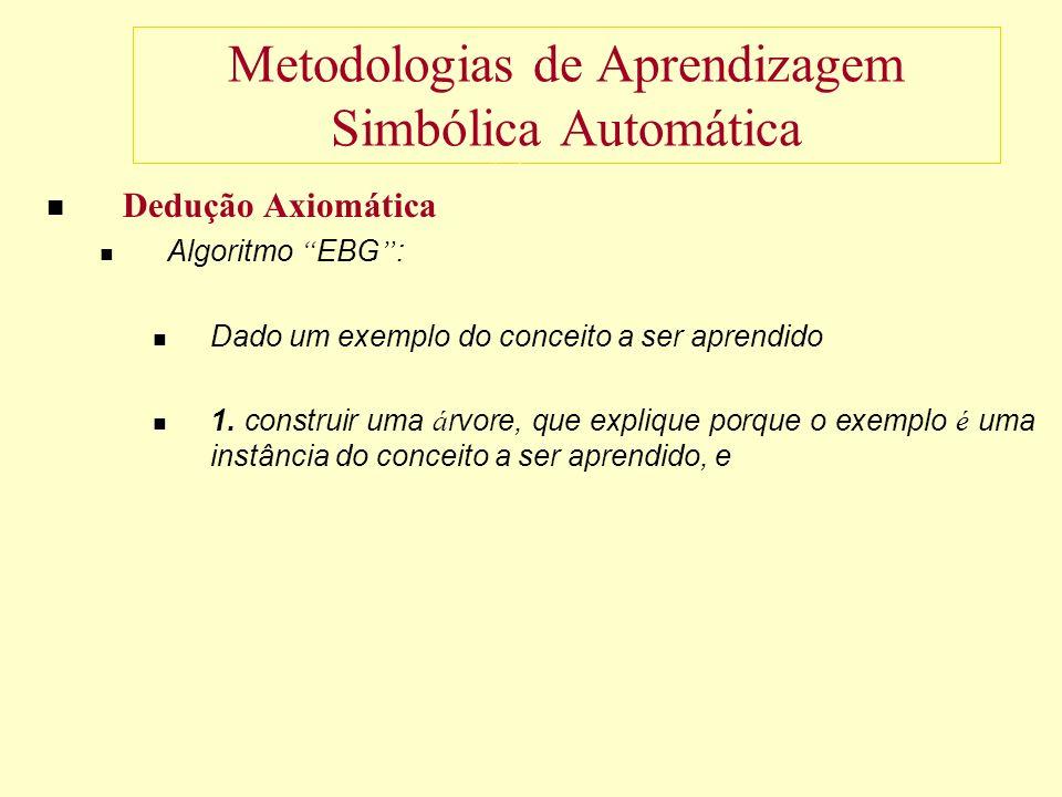 Metodologias de Aprendizagem Simbólica Automática Dedução Axiomática Algoritmo EBG : Dado um exemplo do conceito a ser aprendido 1.