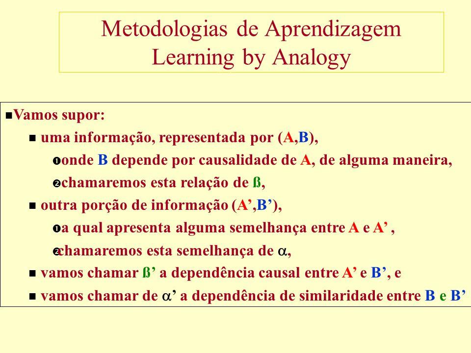 Metodologias de Aprendizagem Learning by Analogy Vamos supor: uma informação, representada por (A,B), onde B depende por causalidade de A, de alguma maneira, chamaremos esta relação de ß, outra porção de informação (A,B), a qual apresenta alguma semelhança entre A e A, chamaremos esta semelhança de, vamos chamar ß a dependência causal entre A e B, e vamos chamar de a dependência de similaridade entre B e B