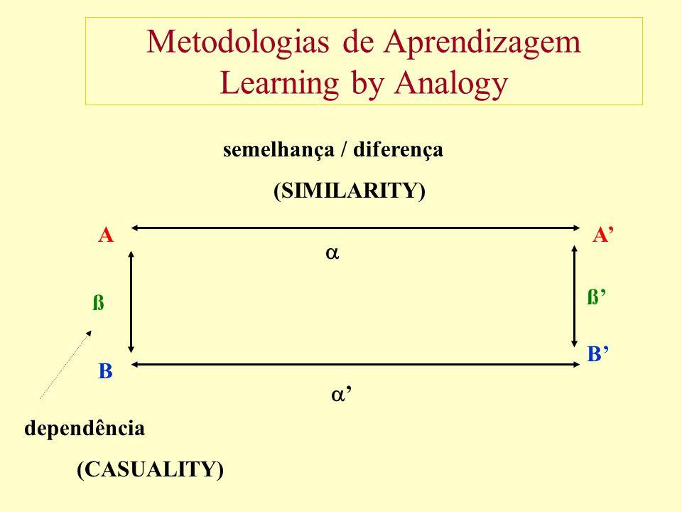 Metodologias de Aprendizagem Learning by Analogy AA B B ß ß semelhança / diferença (SIMILARITY) dependência (CASUALITY)