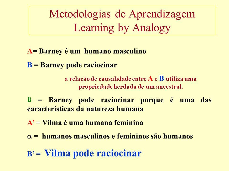 Metodologias de Aprendizagem Learning by Analogy A= Barney é um humano masculino B = Barney pode raciocinar a relação de causalidade entre A e B utiliza uma propriedade herdada de um ancestral.