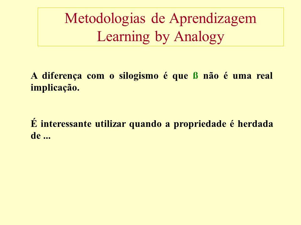 Metodologias de Aprendizagem Learning by Analogy A diferença com o silogismo é que ß não é uma real implicação.
