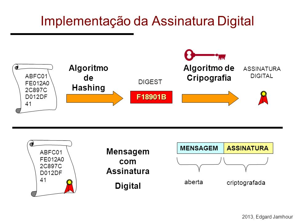 2013, Edgard Jamhour Assinatura Digital com Chave Pública Permite ao receptor verificar a integridade da mensagem: –O conteúdo não foi alterado durant