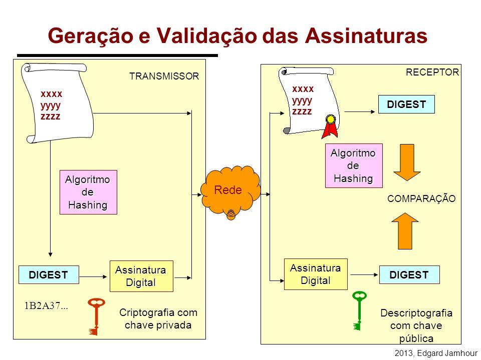 2013, Edgard Jamhour Implementação da Assinatura Digital ABFC01 FE012A0 2C897C D012DF 41 DIGESTF18901B Algoritmo de Hashing ASSINATURA DIGITAL ABFC01