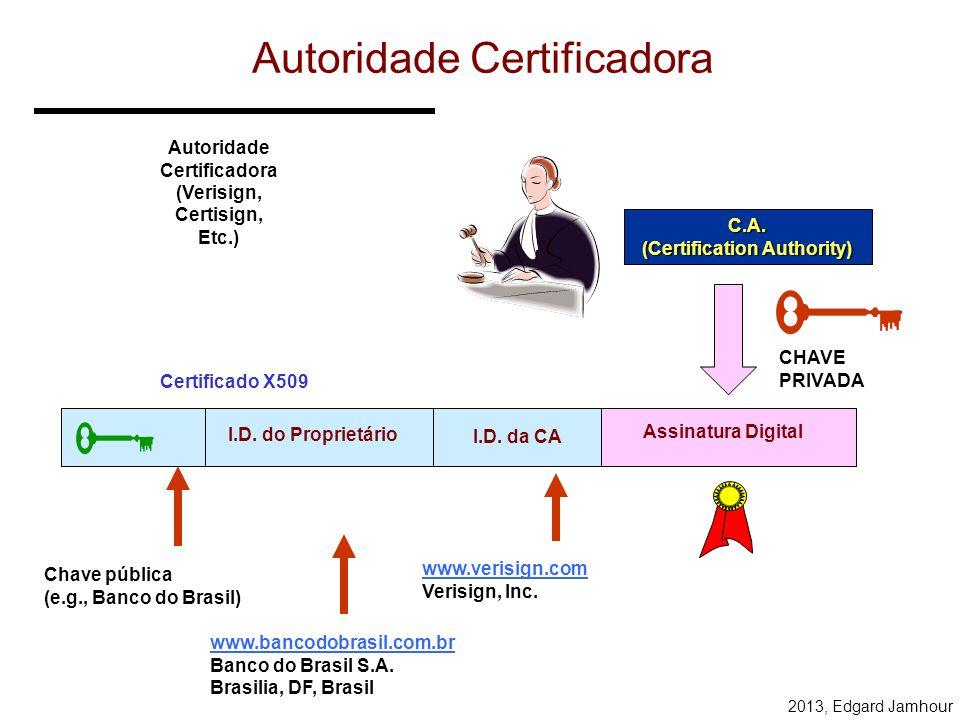 2013, Edgard Jamhour Verificação da Integridade da Mensagem Transmissor (A) Receptor (B) MENSAGEM ASSINATURA DIGITAL CHAVE PRIVADA DE A CHAVE PÚBLICA