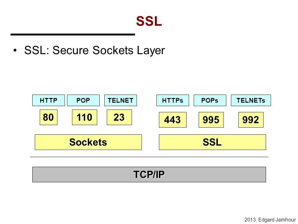 2013, Edgard Jamhour Como a criptografia pode ser implementada? Protolco de Aplicação FTP, SMTP, HTTP, Telnet, SNM, etc. TCP, UDP Data Link Ethernet,