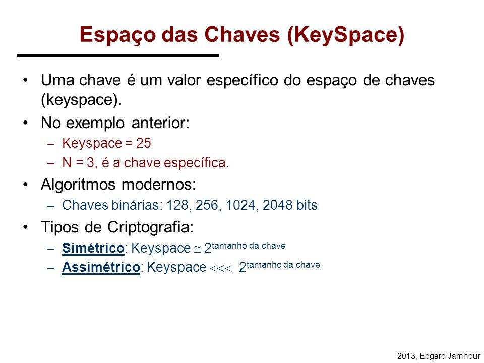 2013, Edgard Jamhour Chave Pública = CRIPTOGRAFIA ASSIMÉTRICA Sistema de Criptografia Assimétrico –Utiliza um par de chaves.