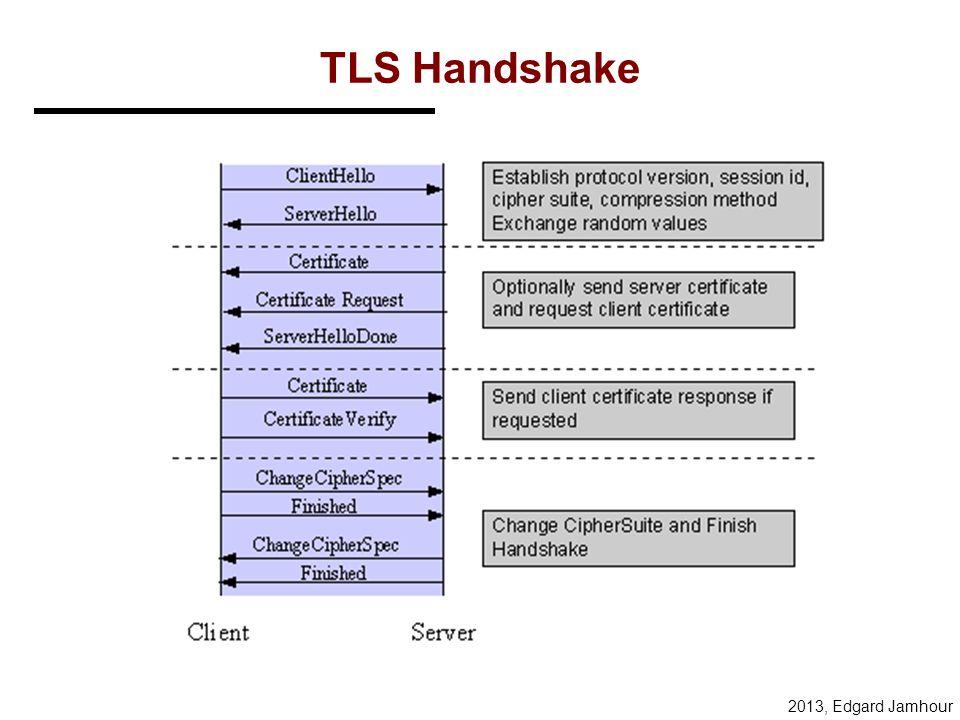 2013, Edgard Jamhour Criptografia da Comunicação Após a certificação, o SSL/TLS cria uma chave de sessão que garante: –Confidencialidade e Proteção co