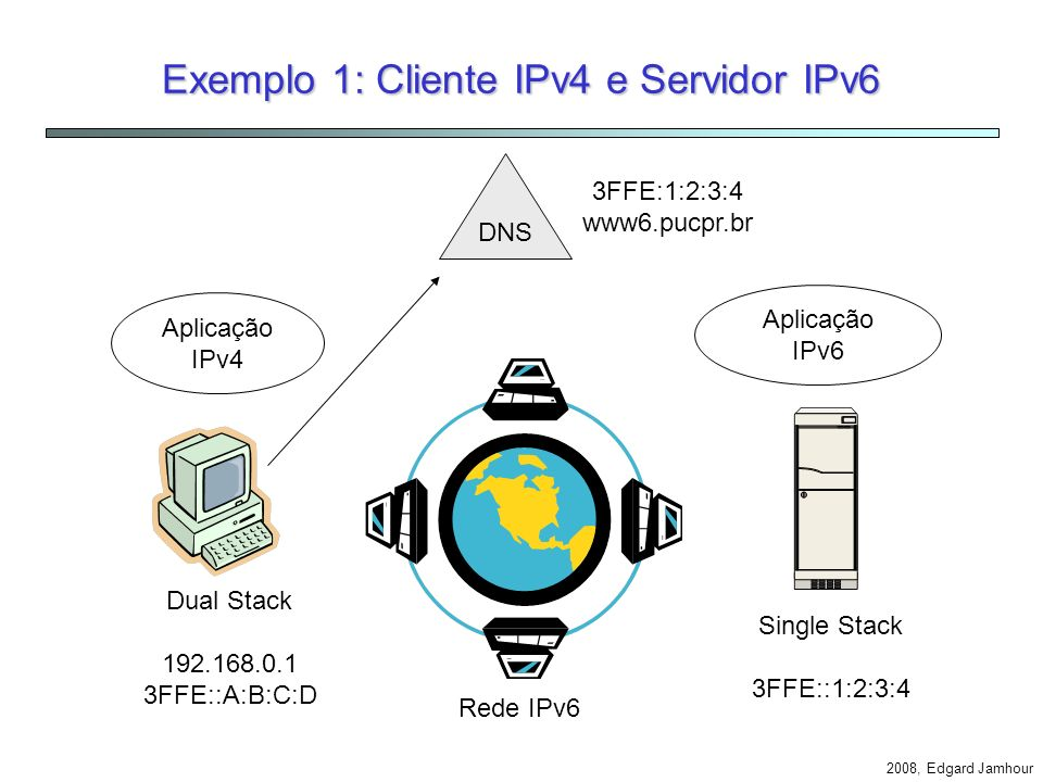 2008, Edgard Jamhour BIS – Bump in the Stack Mecanismo interno no host que traduz cabeçalhos IPv4 em IPv6 e vice-versa (RFC 2767). IPv4 Application Pl